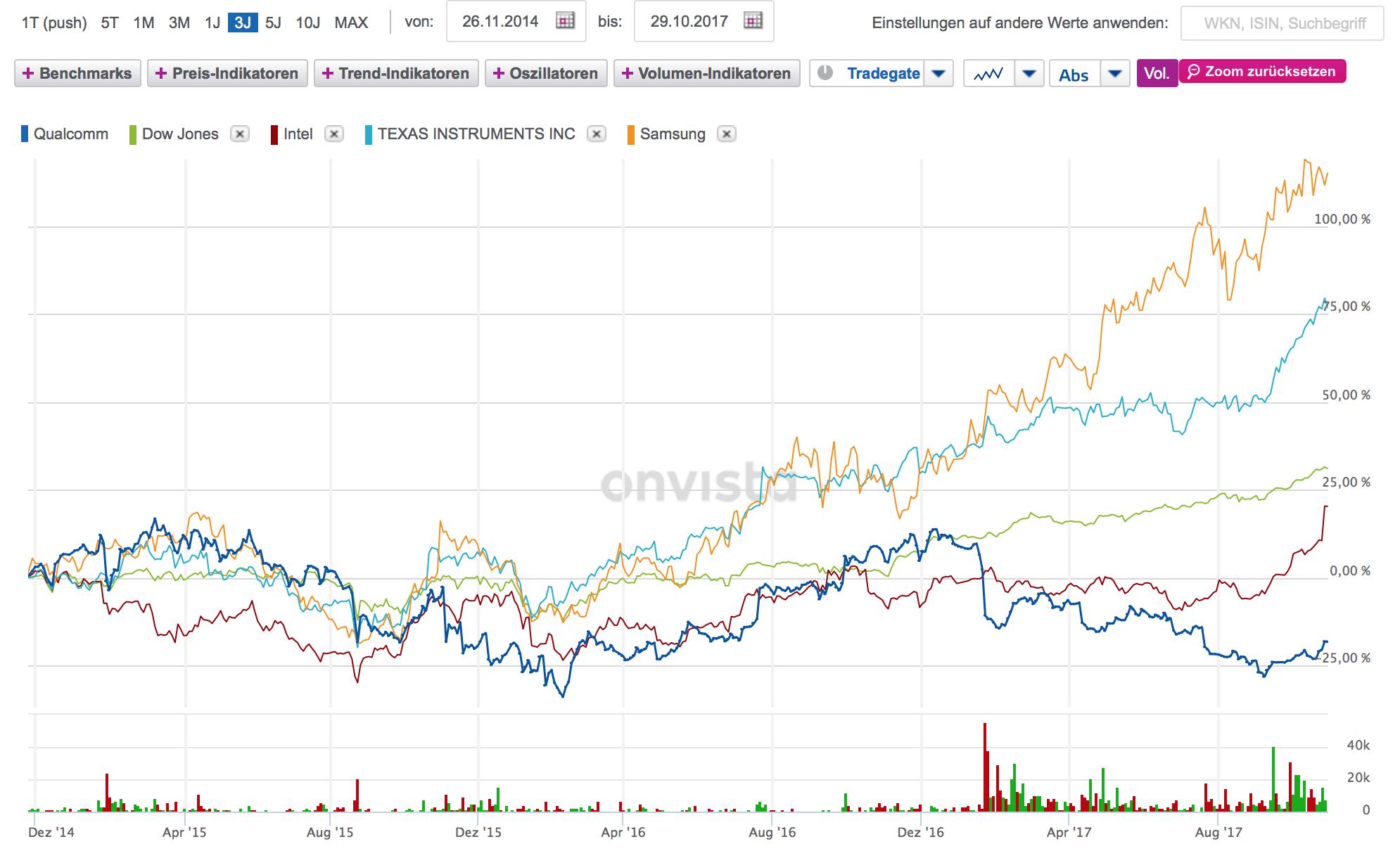 Qualcomm vs. Dow Jones and Peer Group