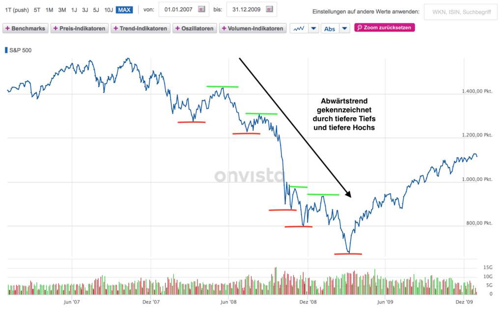 Kursverlauf im S&P 500 während der Finanzkrise im Zeitraum 2007-2009, Quelle: Onvista, eigene Kommentare