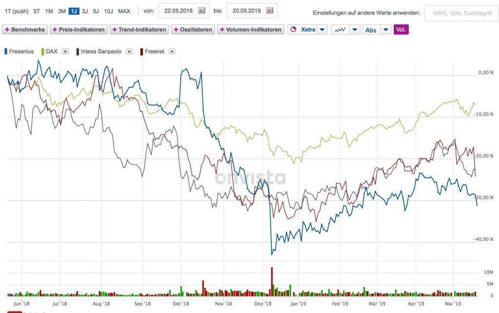 Performance Wirecard vs. Dax in den letzten zwölf Monaten; Quelle: Onvista